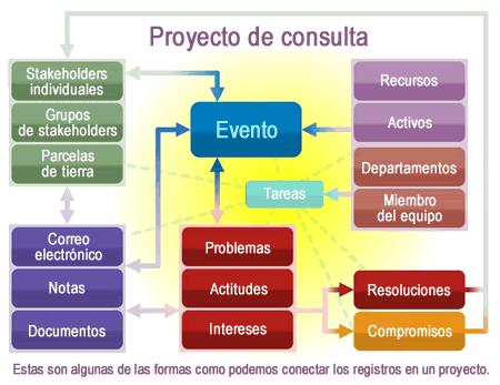 consultation-project-spanish