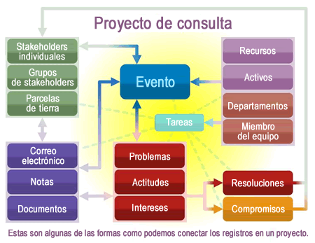 consultation-project-spanish